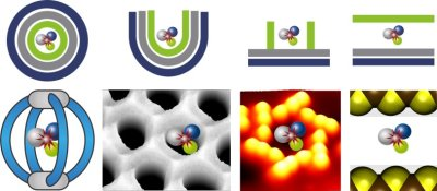 Picture shows how molecules are confined in different dimensions